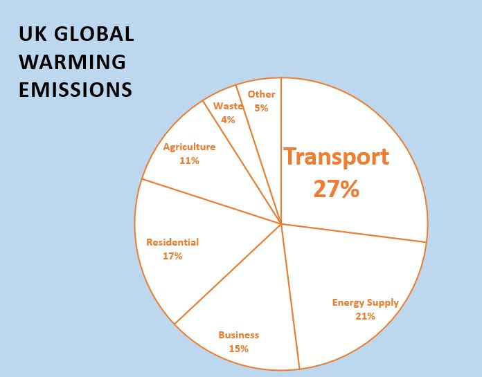 Webinar – Emissions & Pollution From Transport: Wed 27th Oct 2021 6PM